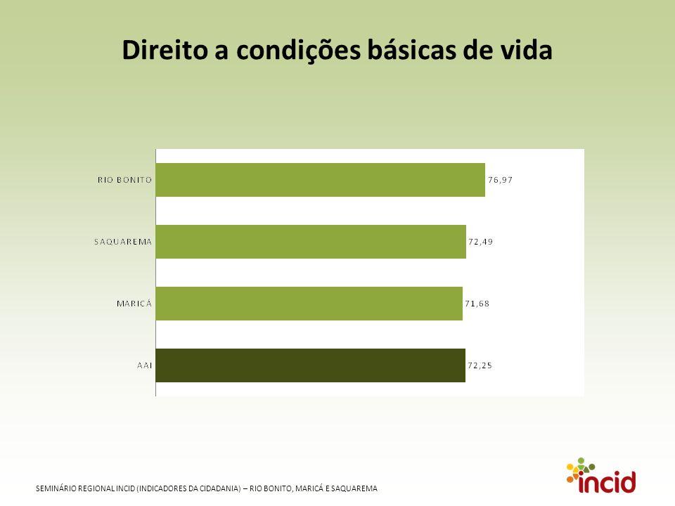 SEMINÁRIO REGIONAL INCID (INDICADORES DA CIDADANIA) – RIO BONITO, MARICÁ E SAQUAREMA Direito a condições básicas de vida