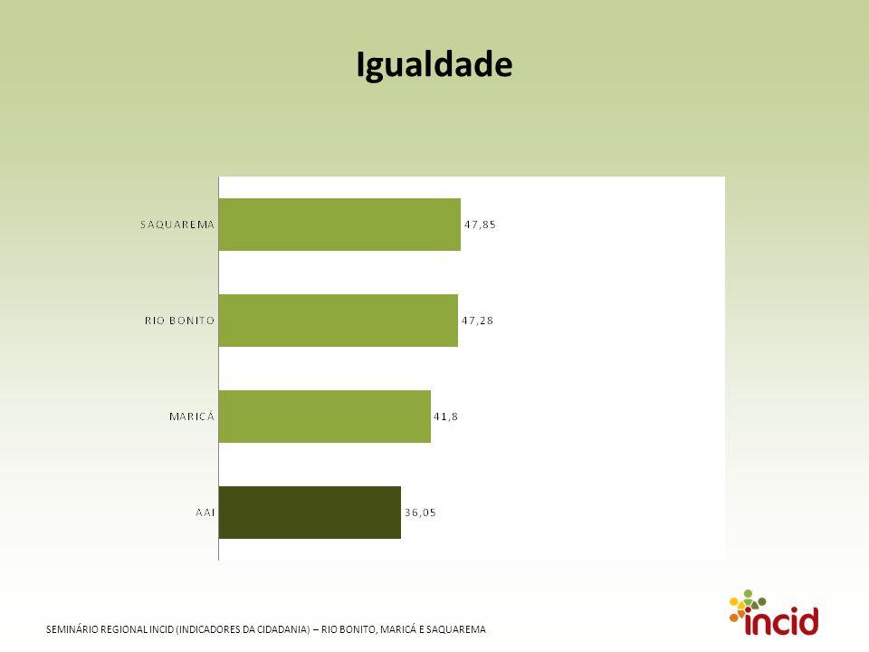 SEMINÁRIO REGIONAL INCID (INDICADORES DA CIDADANIA) – RIO BONITO, MARICÁ E SAQUAREMA Igualdade