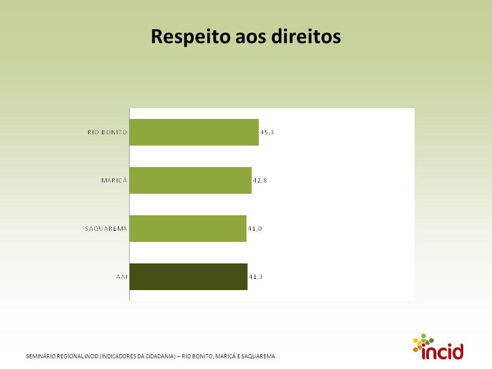 SEMINÁRIO REGIONAL INCID (INDICADORES DA CIDADANIA) – RIO BONITO, MARICÁ E SAQUAREMA Respeito aos direitos
