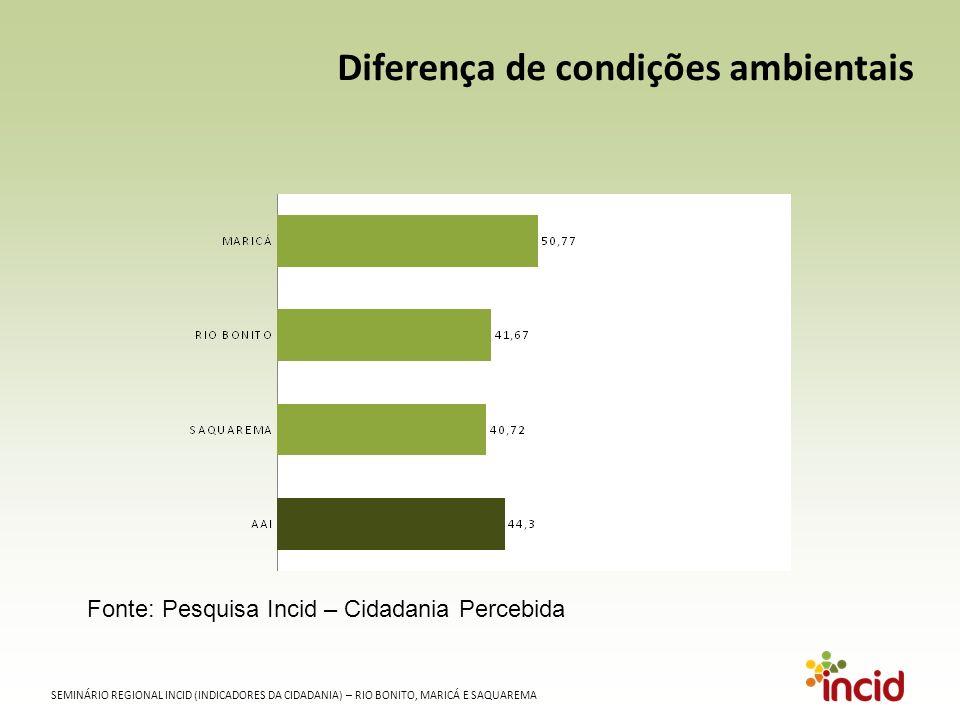 SEMINÁRIO REGIONAL INCID (INDICADORES DA CIDADANIA) – RIO BONITO, MARICÁ E SAQUAREMA Diferença de condições ambientais Fonte: Pesquisa Incid – Cidadania Percebida