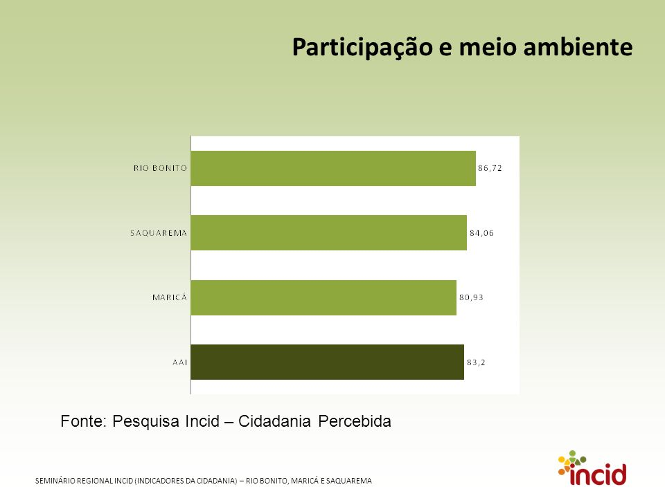 SEMINÁRIO REGIONAL INCID (INDICADORES DA CIDADANIA) – RIO BONITO, MARICÁ E SAQUAREMA TRANSPORTE