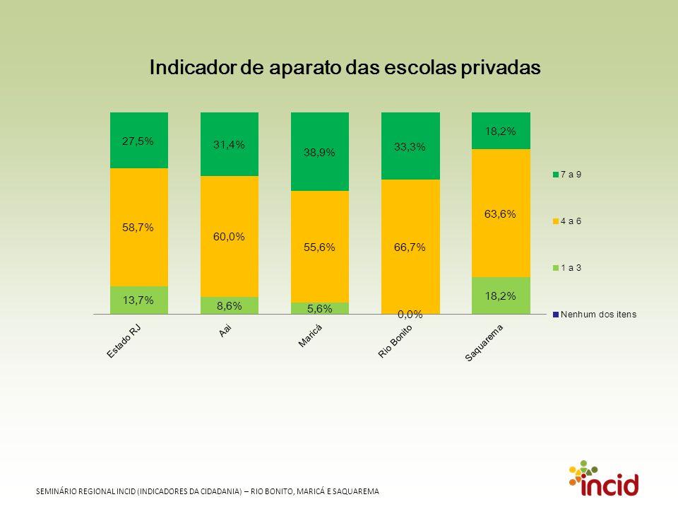 SEMINÁRIO REGIONAL INCID (INDICADORES DA CIDADANIA) – RIO BONITO, MARICÁ E SAQUAREMA