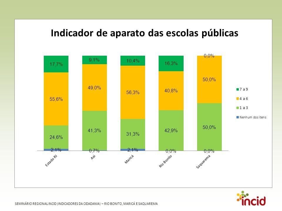 SEMINÁRIO REGIONAL INCID (INDICADORES DA CIDADANIA) – RIO BONITO, MARICÁ E SAQUAREMA Acesso ao transporte rodoviário Frota de automóveis de passeio e de coletivos por 100 habitantes - 2010 Fonte: Detran RJ