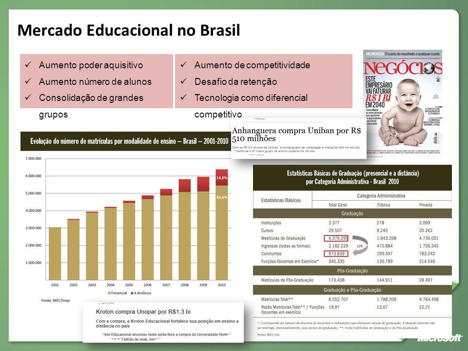 Mercado Educacional no Brasil Aumento poder aquisitivo Aumento número de alunos Consolidação de grandes grupos Aumento de competitividade Desafio da r