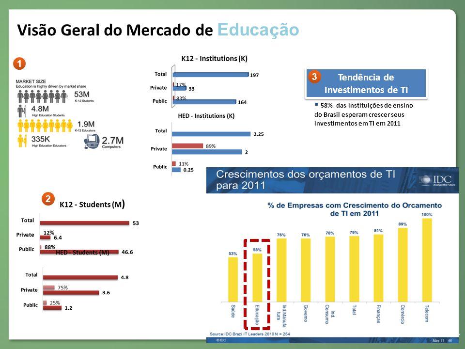 Visão Geral do Mercado de Educação 58% das instituições de ensino do Brasil esperam crescer seus investimentos em TI em 2011 Tendência de Investimento
