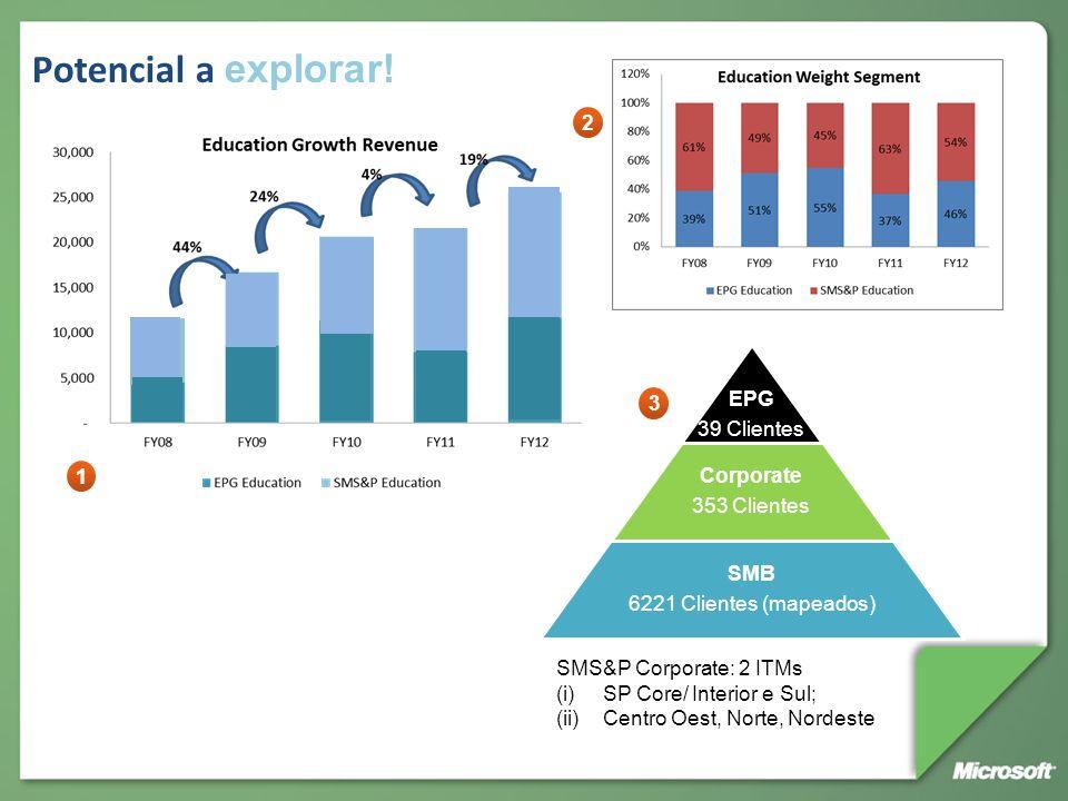 Potencial a explorar! EPG 39 Clientes Corporate 353 Clientes SMB 6221 Clientes (mapeados) SMS&P Corporate: 2 ITMs (i)SP Core/ Interior e Sul; (ii)Cent