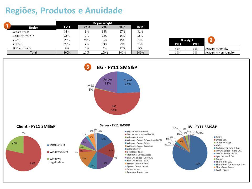 Regiões, Produtos e Anuidade 1 2 3