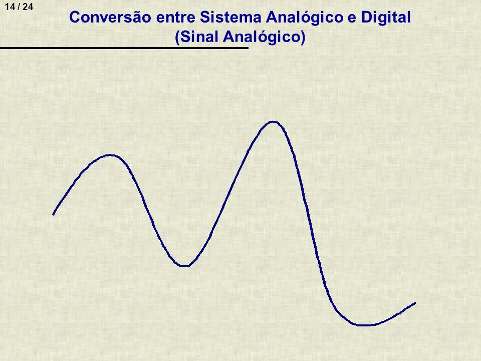 14 / 24 Conversão entre Sistema Analógico e Digital (Sinal Analógico)