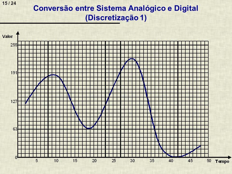 15 / 24 Conversão entre Sistema Analógico e Digital (Discretização 1)