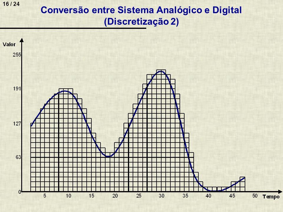 16 / 24 Conversão entre Sistema Analógico e Digital (Discretização 2)