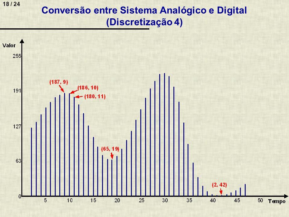 18 / 24 Conversão entre Sistema Analógico e Digital (Discretização 4)