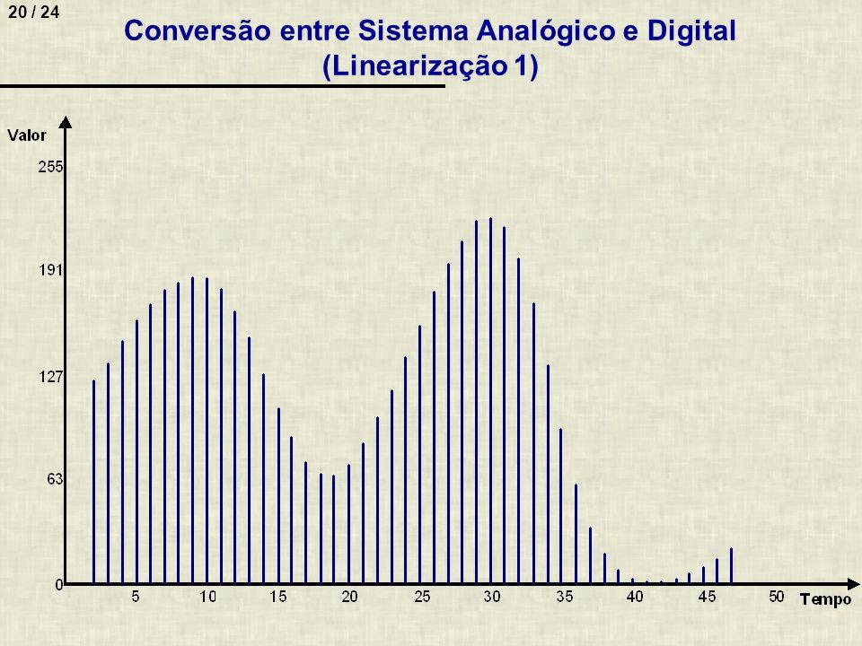 20 / 24 Conversão entre Sistema Analógico e Digital (Linearização 1)