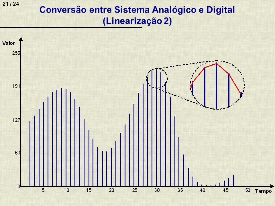 21 / 24 Conversão entre Sistema Analógico e Digital (Linearização 2)
