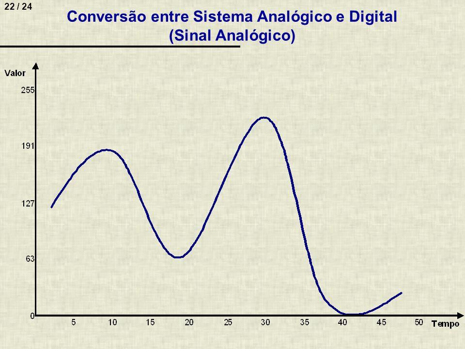 22 / 24 Conversão entre Sistema Analógico e Digital (Sinal Analógico)