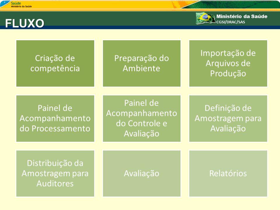 FLUXO Criação de competência Preparação do Ambiente Importação de Arquivos de Produção Painel de Acompanhamento do Processamento Painel de Acompanhame