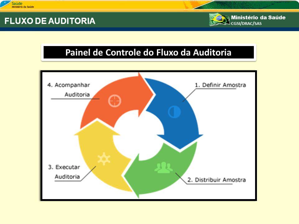 FLUXO DE AUDITORIA Painel de Controle do Fluxo da Auditoria