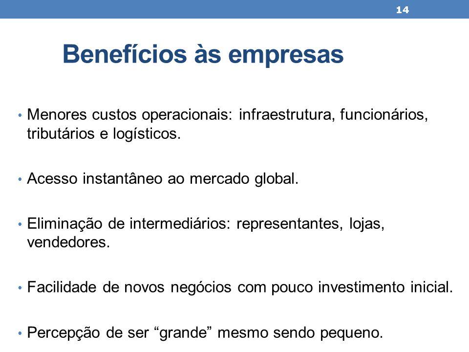Benefícios às empresas Menores custos operacionais: infraestrutura, funcionários, tributários e logísticos. Acesso instantâneo ao mercado global. Elim