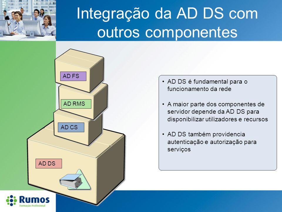 Integração da AD DS com outros componentes AD DS é fundamental para o funcionamento da rede A maior parte dos componentes de servidor depende da AD DS
