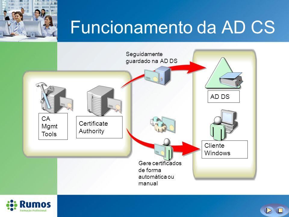 Funcionamento da AD CS AD DS Certificate Authority CA Mgmt Tools Cliente Windows Gere certificados de forma automática ou manual Seguidamente guardado