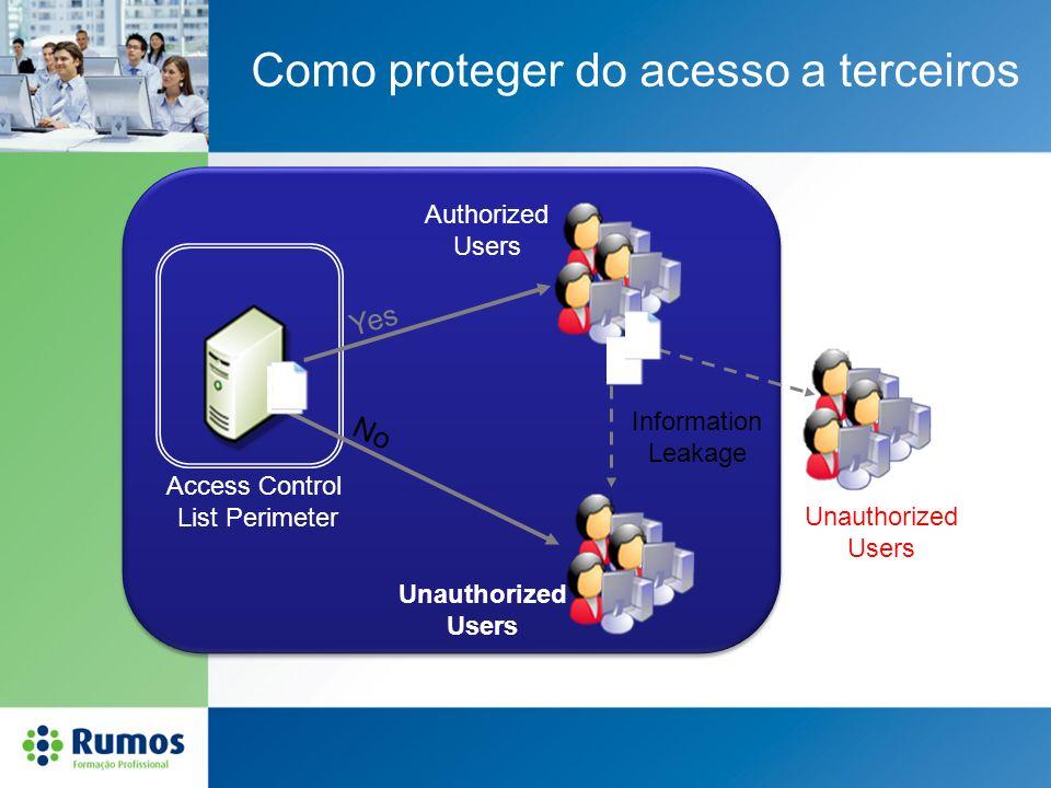 Como proteger do acesso a terceiros Access Control List Perimeter No Yes Authorized Users Unauthorized Users Information Leakage Unauthorized Users