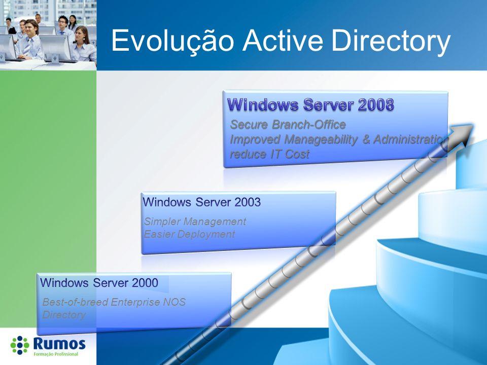Evolução Active Directory Best-of-breed Enterprise NOS Directory Simpler Management Easier Deployment Secure Branch-Office Improved Manageability & Ad
