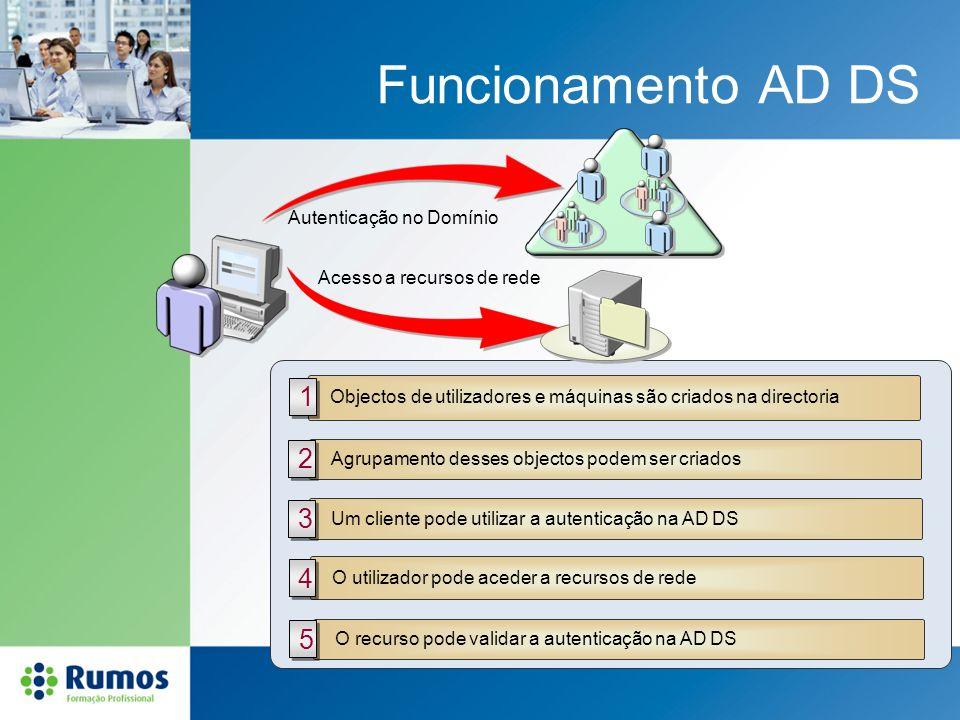 Funcionamento AD DS Objectos de utilizadores e máquinas são criados na directoria Agrupamento desses objectos podem ser criados Um cliente pode utiliz