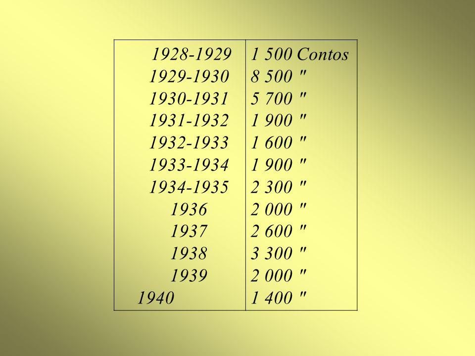 1928-1929 1929-1930 1930-1931 1931-1932 1932-1933 1933-1934 1934-1935 1936 1937 1938 1939 1940 1 500 Contos 8 500