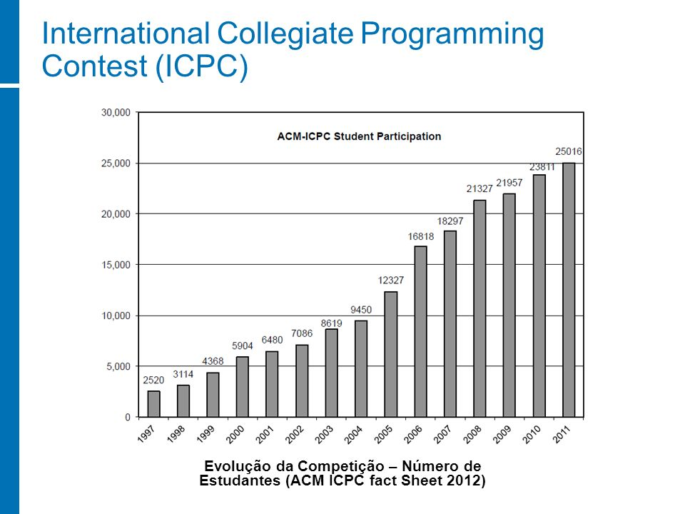 International Collegiate Programming Contest (ICPC) Evolução da Competição – Número de Estudantes (ACM ICPC fact Sheet 2012)