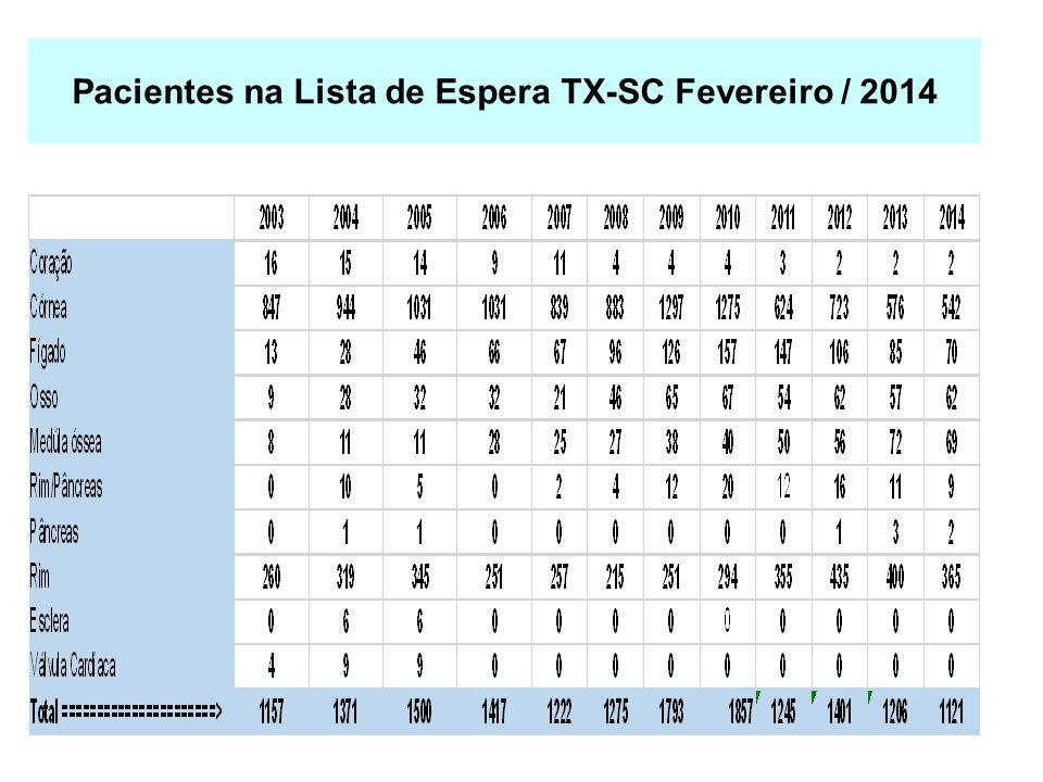 Pacientes na Lista de Espera TX-SC Fevereiro / 2014
