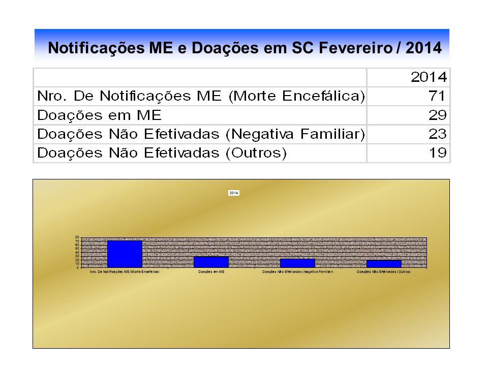 Notificações ME e Doações em SC / 2006 até JULHO Notificações ME e Doações em SC Fevereiro / 2014