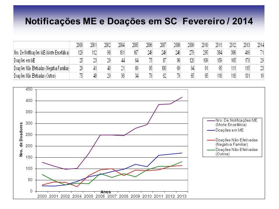 Notificações PCR e Doações em SC Fevereiro / 2014