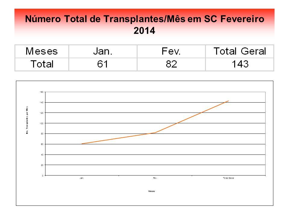 Número Total de Transplantes/Mês em SC Fevereiro 2014