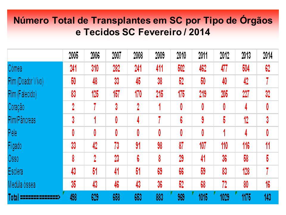 Número Total de Transplantes em SC por Tipo de Órgãos e Tecidos SC Fevereiro / 2014