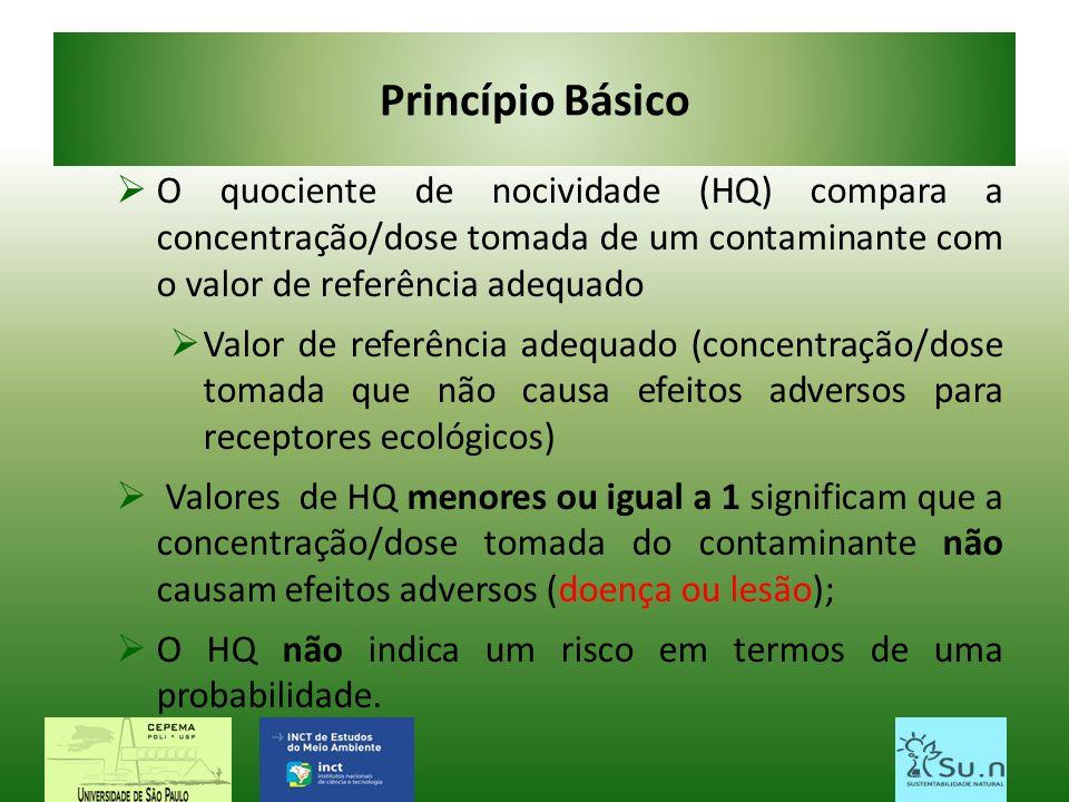 Princípio Básico O quociente de nocividade (HQ) compara a concentração/dose tomada de um contaminante com o valor de referência adequado Valor de refe