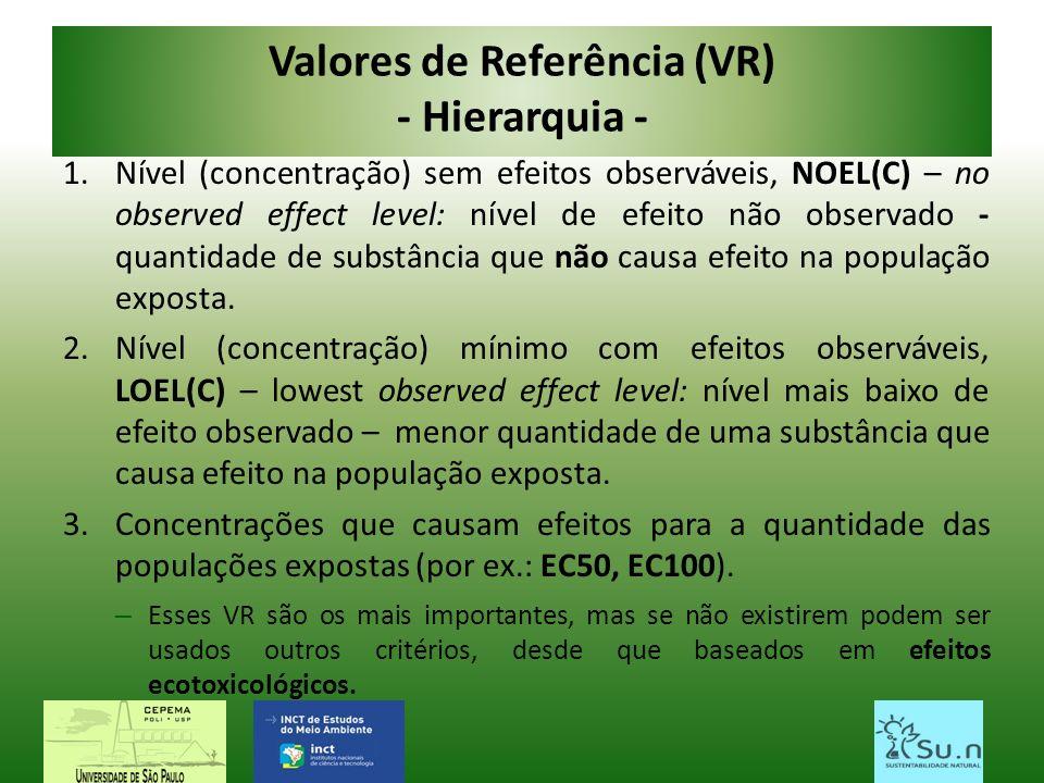 Valores de Referência (VR) - Hierarquia - 1.Nível (concentração) sem efeitos observáveis, NOEL(C) – no observed effect level: nível de efeito não obse