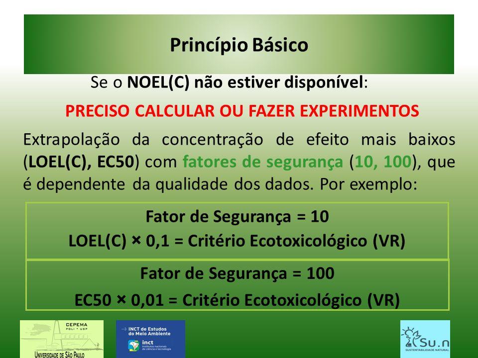 Princípio Básico Se o NOEL(C) não estiver disponível: PRECISO CALCULAR OU FAZER EXPERIMENTOS Extrapolação da concentração de efeito mais baixos (LOEL(