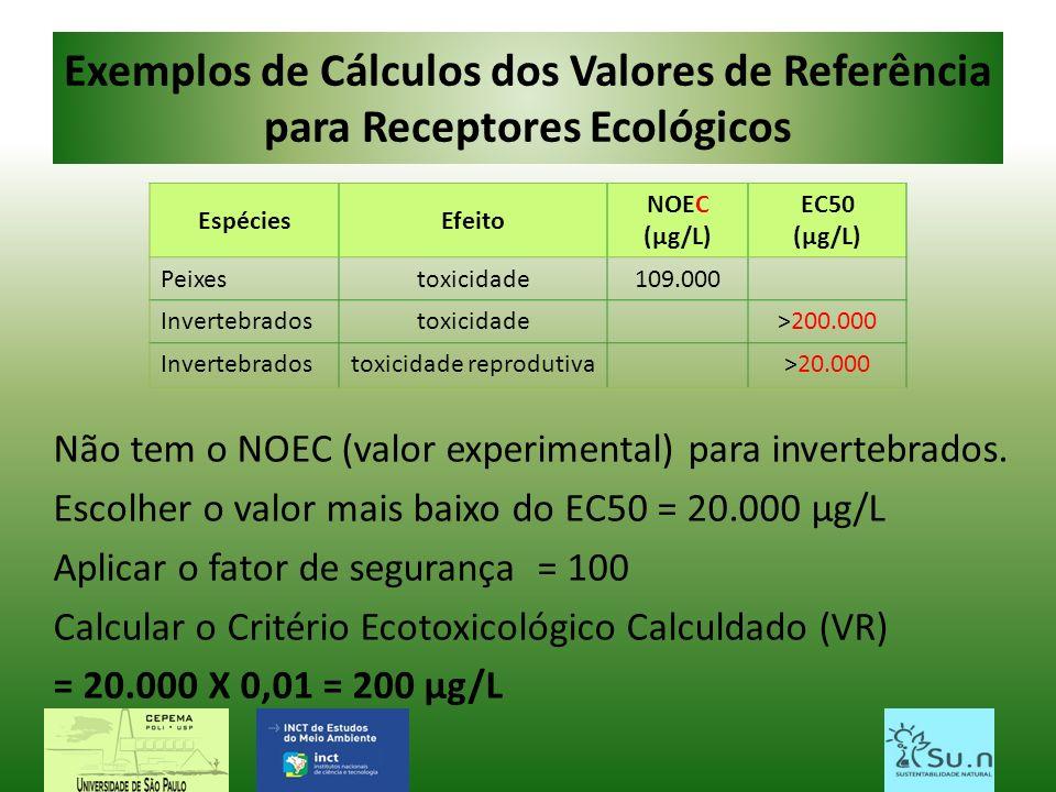 Exemplos de Cálculos dos Valores de Referência para Receptores Ecológicos Não tem o NOEC (valor experimental) para invertebrados. Escolher o valor mai