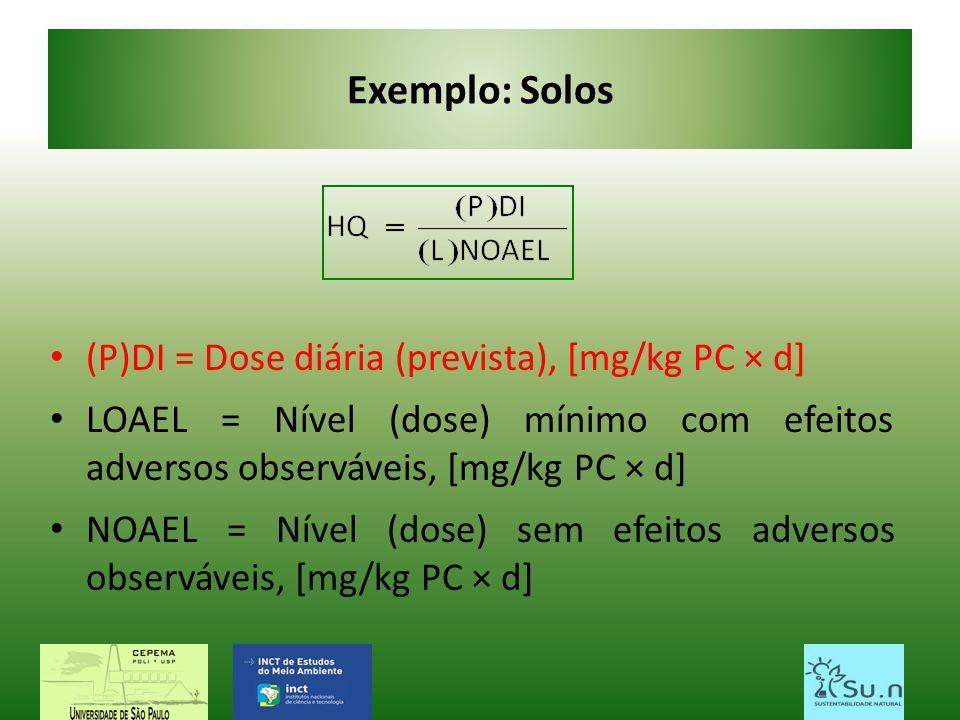 Exemplo: Solos (P)DI = Dose diária (prevista), [mg/kg PC × d] LOAEL = Nível (dose) mínimo com efeitos adversos observáveis, [mg/kg PC × d] NOAEL = Nív