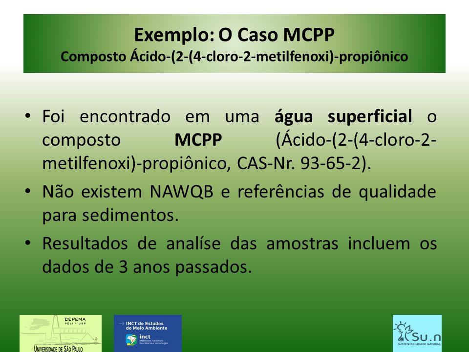 Exemplo: O Caso MCPP Composto Ácido-(2-(4-cloro-2-metilfenoxi)-propiônico Foi encontrado em uma água superficial o composto MCPP (Ácido-(2-(4-cloro-2-