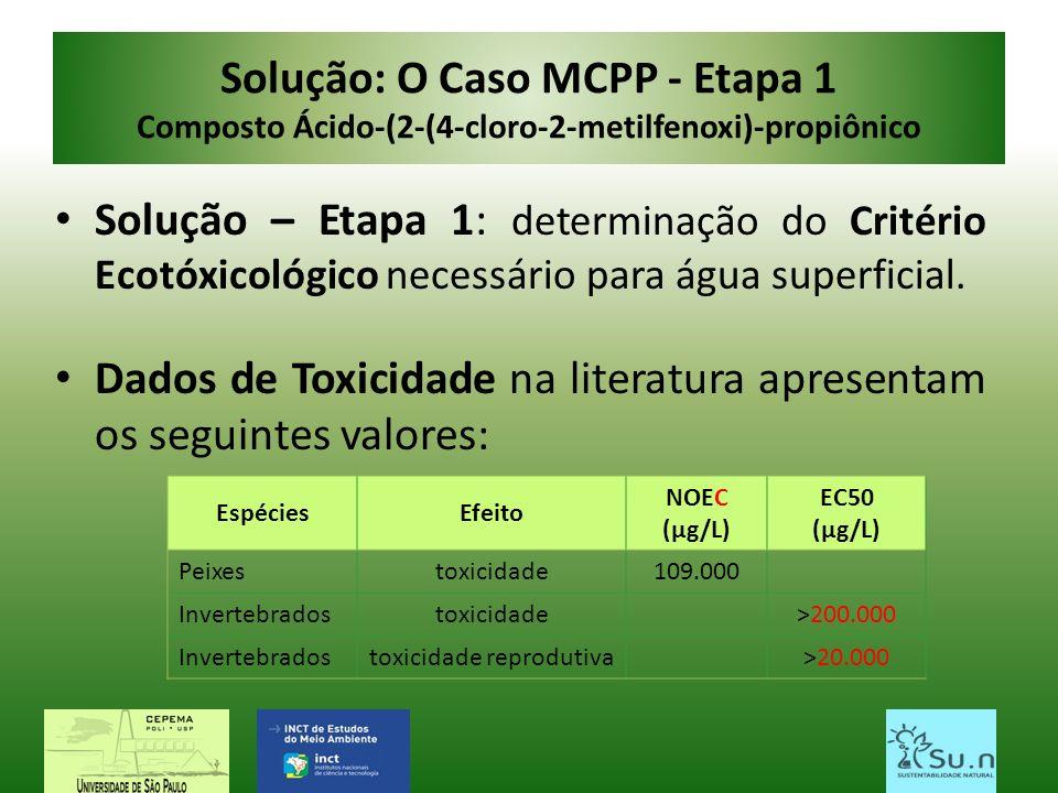 Solução: O Caso MCPP - Etapa 1 Composto Ácido-(2-(4-cloro-2-metilfenoxi)-propiônico Solução – Etapa 1: determinação do Critério Ecotóxicológico necess