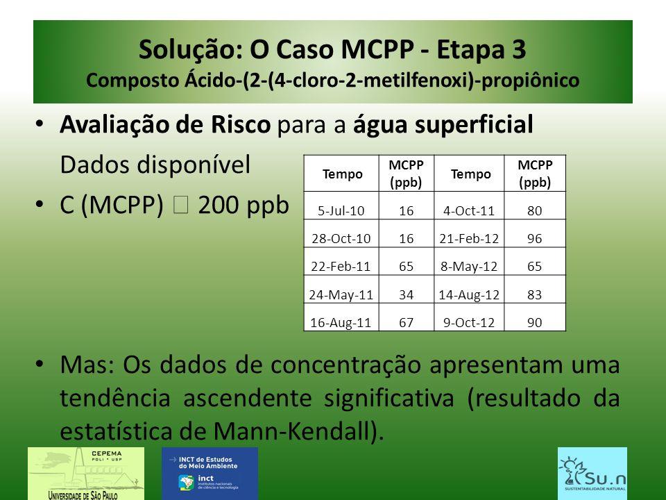 Solução: O Caso MCPP - Etapa 3 Composto Ácido-(2-(4-cloro-2-metilfenoxi)-propiônico Avaliação de Risco para a água superficial Dados disponível C (MCP