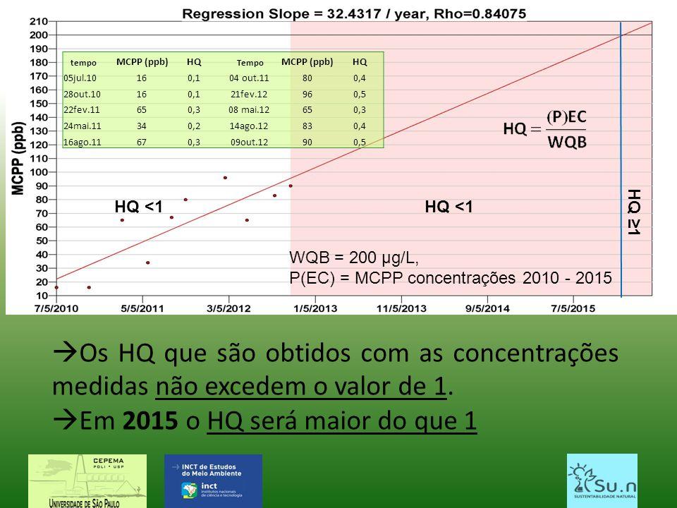 tempo MCPP (ppb)HQ Tempo MCPP (ppb)HQ 05jul.10160,104 out.11800,4 28out.10160,121fev.12960,5 22fev.11650,308 mai.12650,3 24mai.11340,214ago.12830,4 16