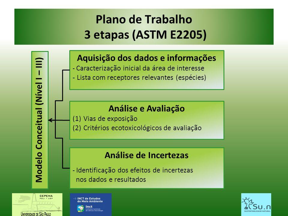 Plano de Trabalho 3 etapas (ASTM E2205) Aquisição dos dados e informações - Caracterização inicial da área de interesse - Lista com receptores relevan