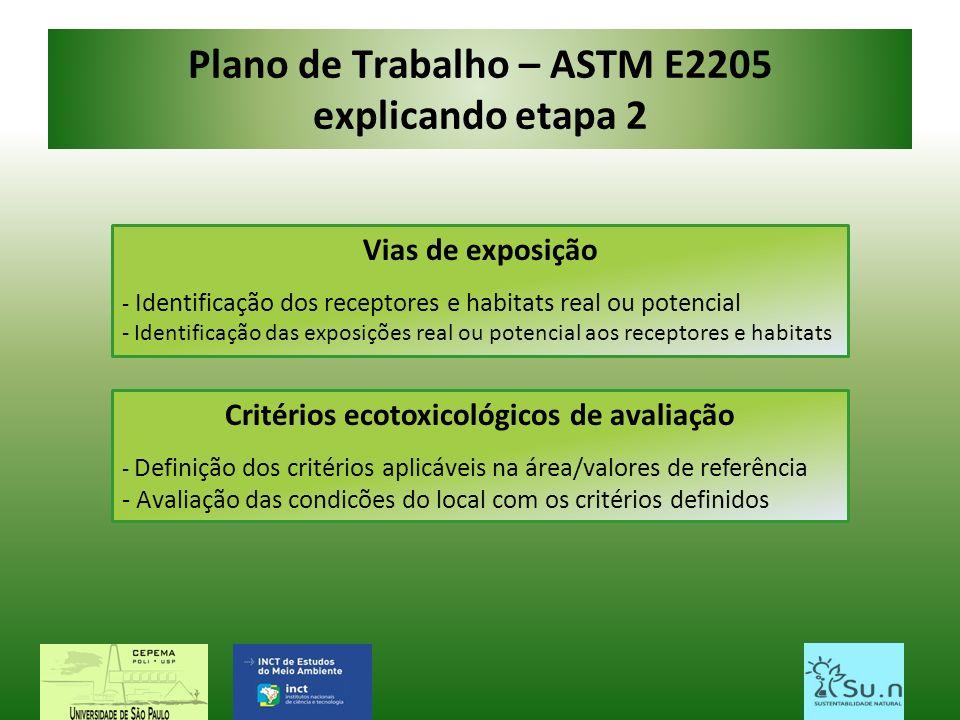 Plano de Trabalho – ASTM E2205 explicando etapa 2 Vias de exposição - Identificação dos receptores e habitats real ou potencial - Identificação das ex