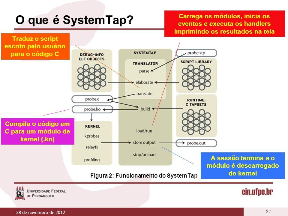 O que é SystemTap? 28 de novembro de 2012 22 Figura 2: Funcionamento do SystemTap Traduz o script escrito pelo usuário para o código C Compila o códig