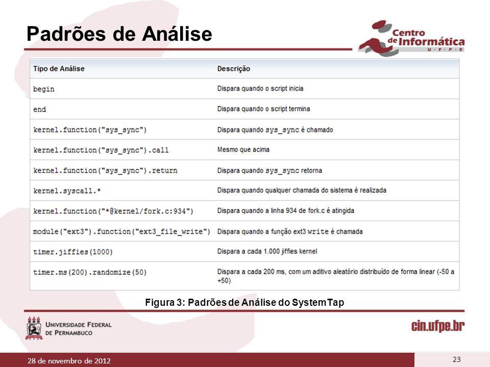 Padrões de Análise 28 de novembro de 2012 23 Figura 3: Padrões de Análise do SystemTap