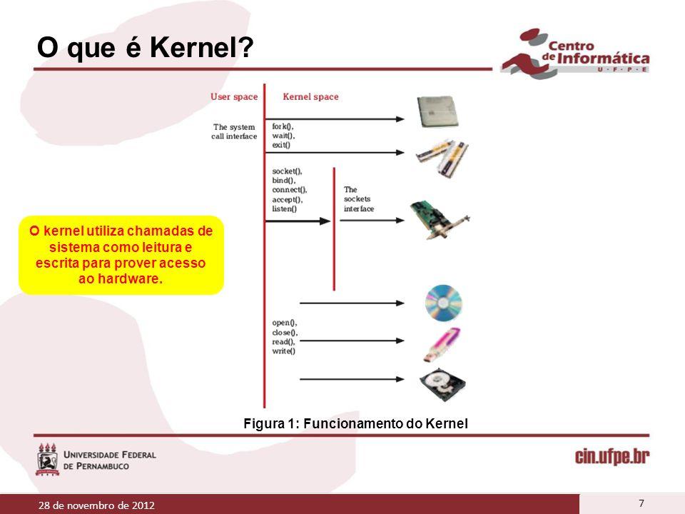 O que é Kernel? 28 de novembro de 2012 7 O kernel utiliza chamadas de sistema como leitura e escrita para prover acesso ao hardware. Figura 1: Funcion