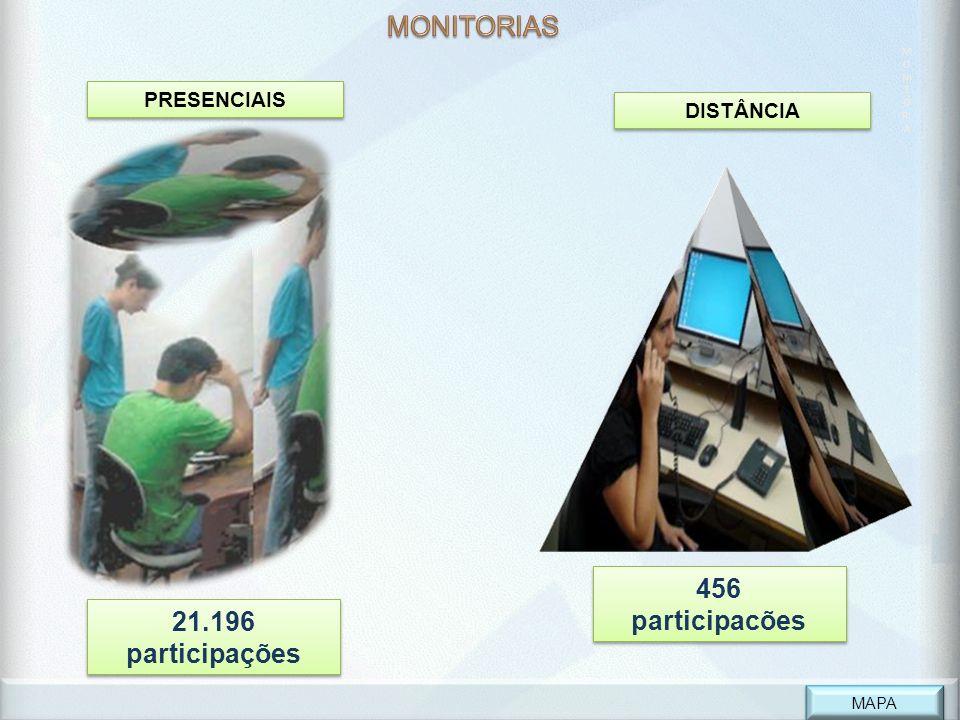 M O NI T O RI A PRESENCIAIS 21.196 participações 456 participacões 456 participacões DISTÂNCIA MAPA