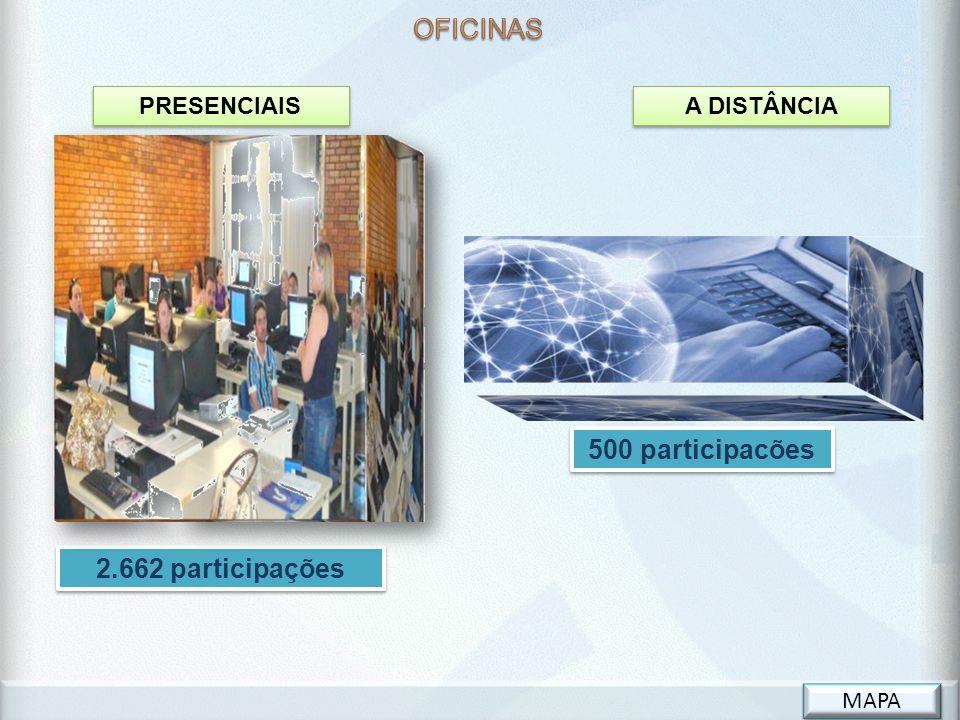 O FI CI N A S 500 participacões PRESENCIAIS A DISTÂNCIA 2.662 participações MAPA