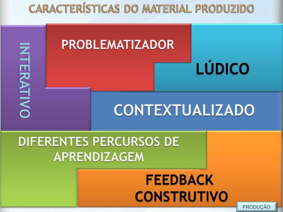 c CONTEXTUALIZADOCONTEXTUALIZADO FEEDBACK CONSTRUTIVO CONSTRUTIVOFEEDBACK LÚDICO LÚDICO PROBLEMATIZADOR INTERATIVO DIFERENTES PERCURSOS DE APRENDIZAGE